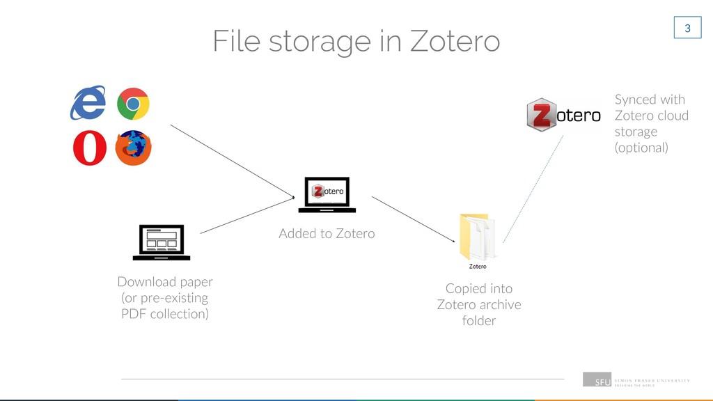 3 File storage in Zotero Download paper (or pre...