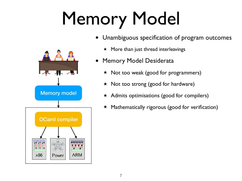 Memory Model • Unambiguous specification of prog...