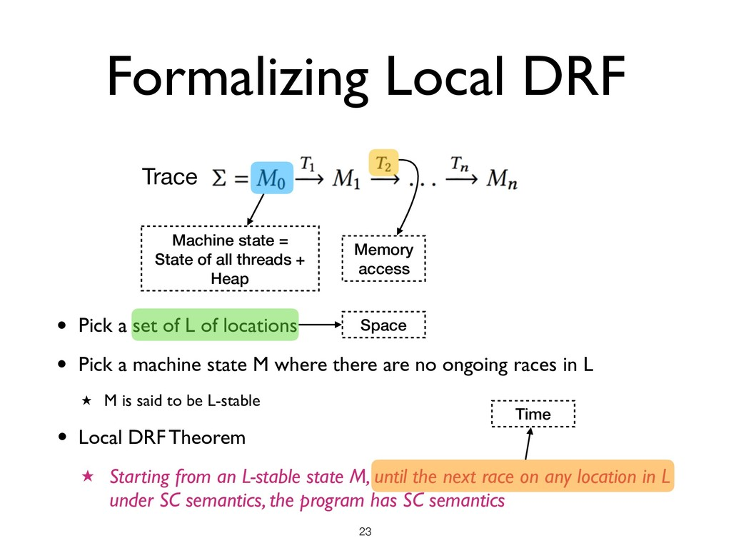 Formalizing Local DRF !23 Trace Machine state =...