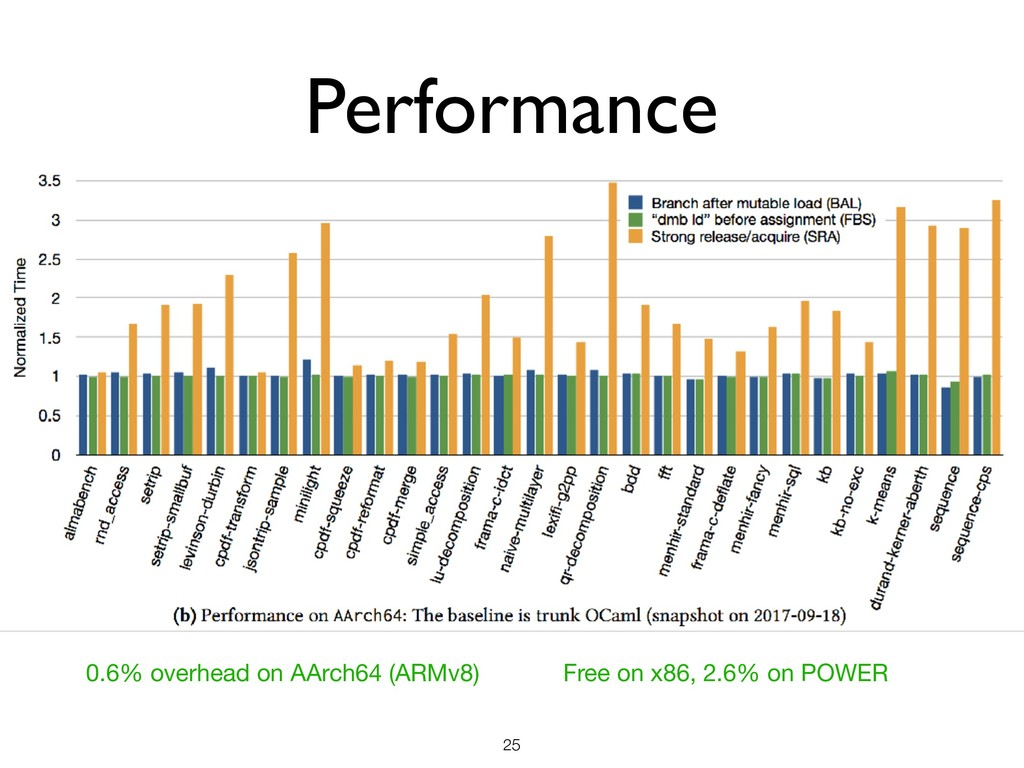 Performance !25 0.6% overhead on AArch64 (ARMv8...