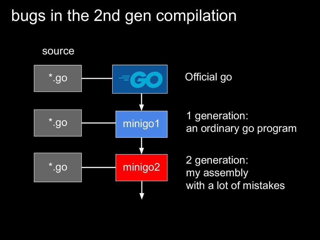 bugs in the 2nd gen compilation *.go source *.g...