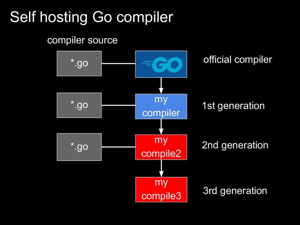 Self hosting Go compiler *.go compiler source *...