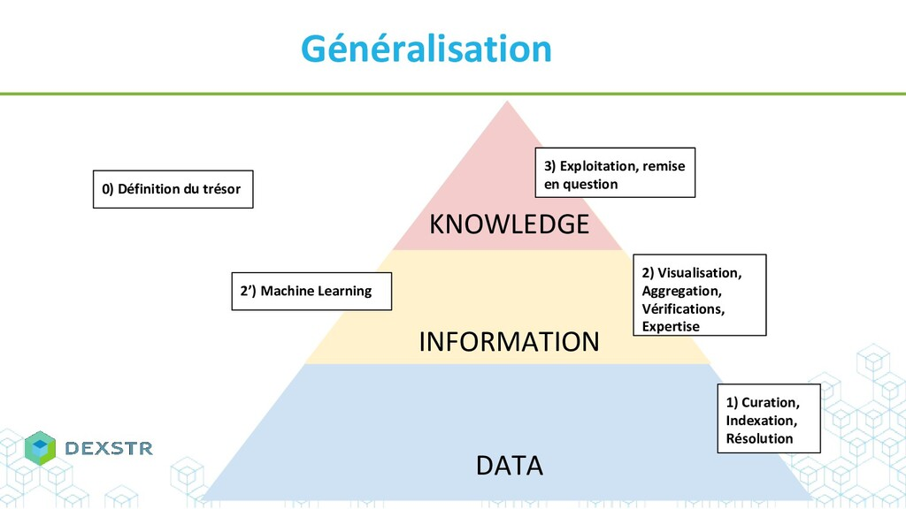 Généralisation KNOWLEDGE INFORMATION DATA 1) Cu...
