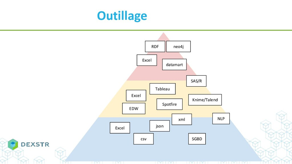 Outillage Excel Excel Excel Tableau Spotfire SA...