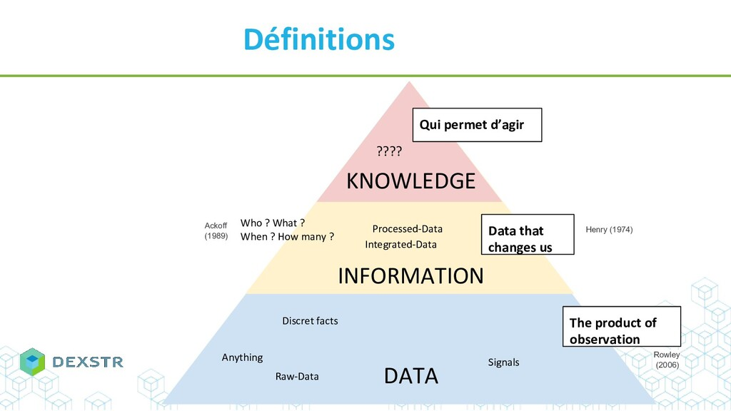 Définitions KNOWLEDGE INFORMATION DATA Anything...