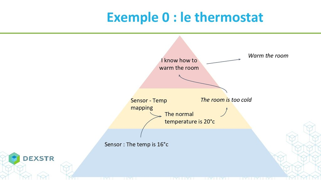 Exemple 0 : le thermostat Sensor : The temp is ...