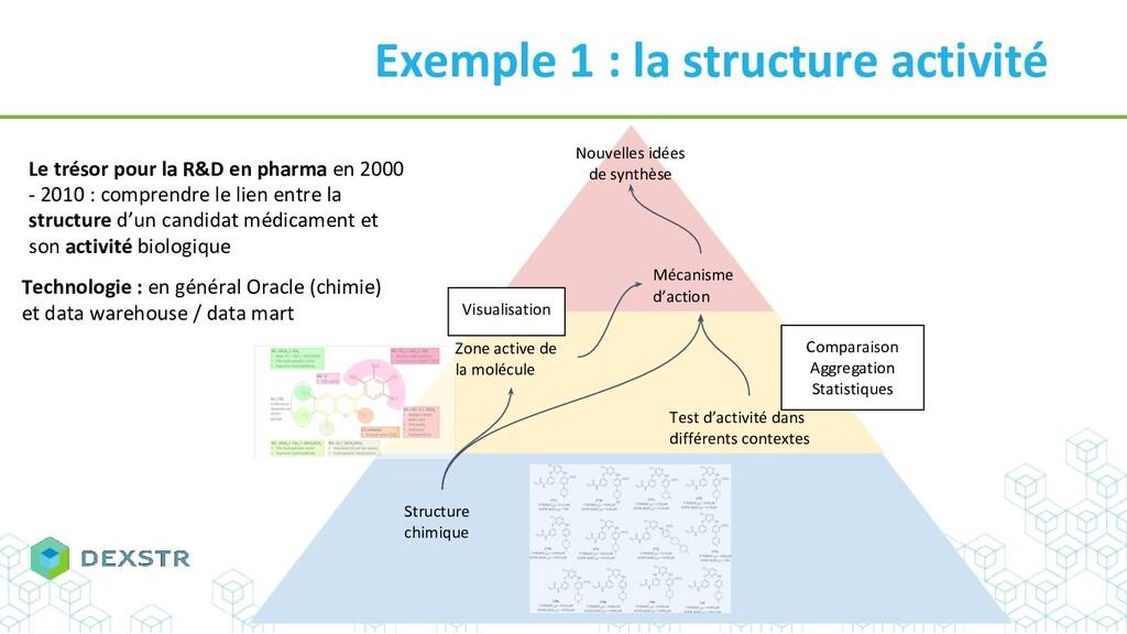 Exemple 1 : la structure activité Structure chi...