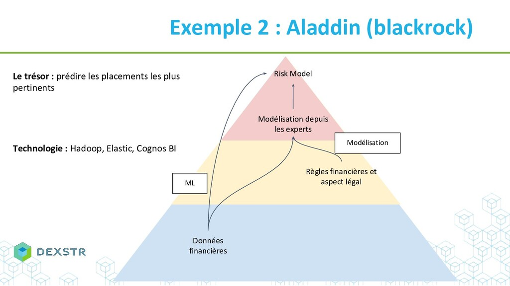 Exemple 2 : Aladdin (blackrock) Règles financiè...