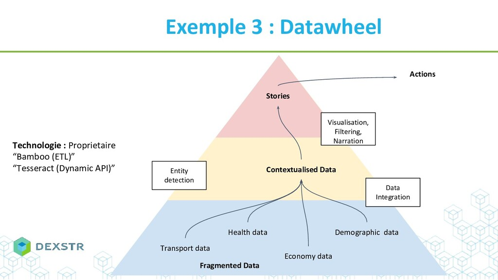 Exemple 3 : Datawheel Transport data Technologi...