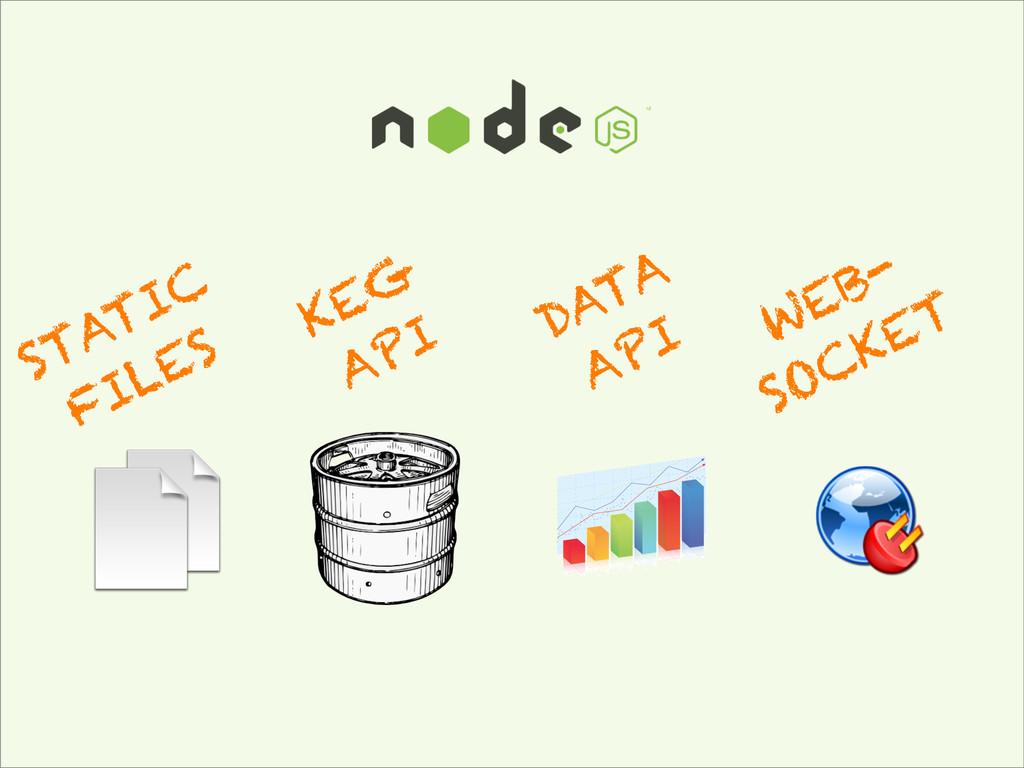 STATIC FILES KEG API DATA API WEB- SOCKET