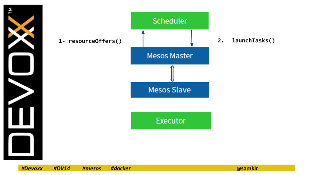 #Devoxx #DV14 #mesos #docker @samklr 1- resourc...