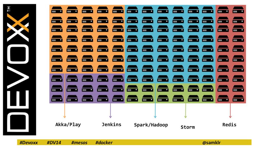 #Devoxx #DV14 #mesos #docker @samklr Akka/Play ...