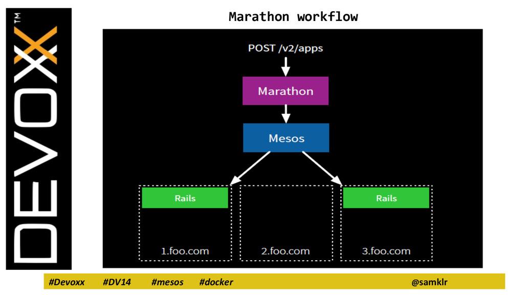 #Devoxx #DV14 #mesos #docker @samklr Marathon w...