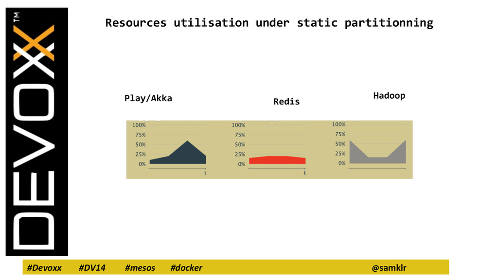 #Devoxx #DV14 #mesos #docker @samklr Resources ...