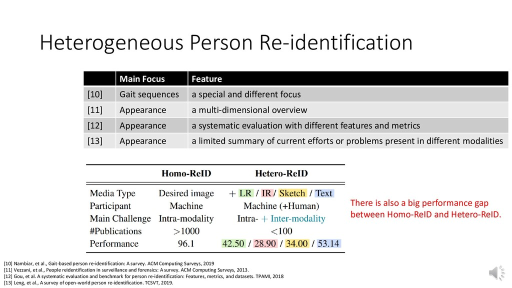 Heterogeneous Person Re-identification [10] Nam...