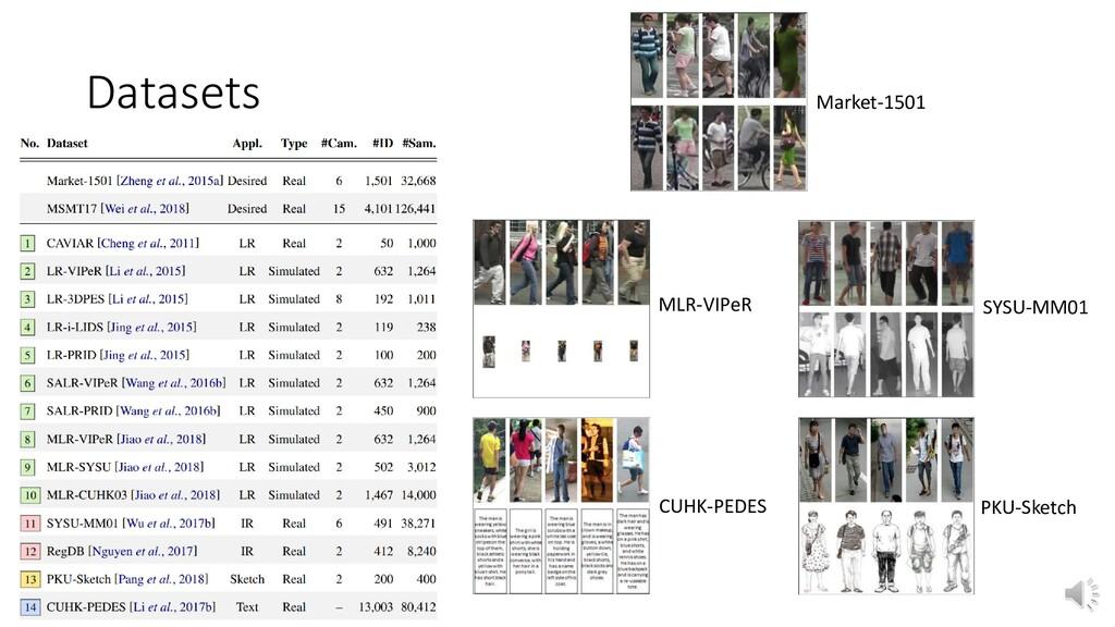 Datasets Market-1501 MLR-VIPeR SYSU-MM01 CUHK-P...