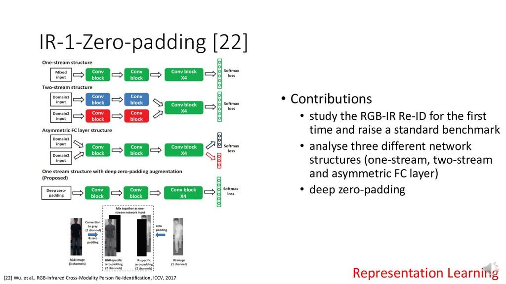 IR-1-Zero-padding [22] [22] Wu, et al., RGB-Inf...