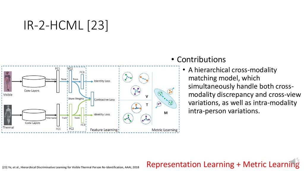 IR-2-HCML [23] [23] Ye, et al., Hierarchical Di...