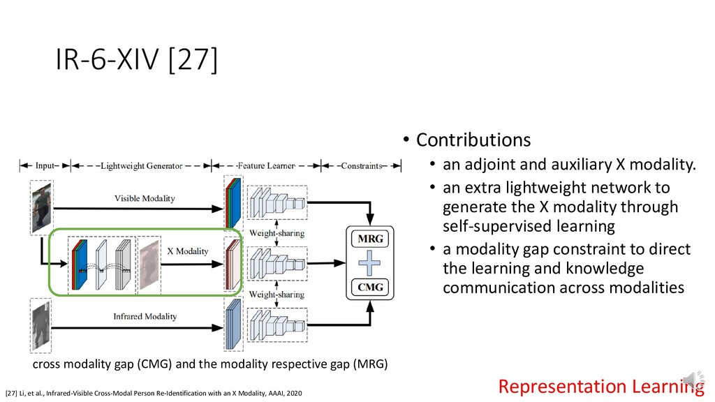 IR-6-XIV [27] [27] Li, et al., Infrared-Visible...
