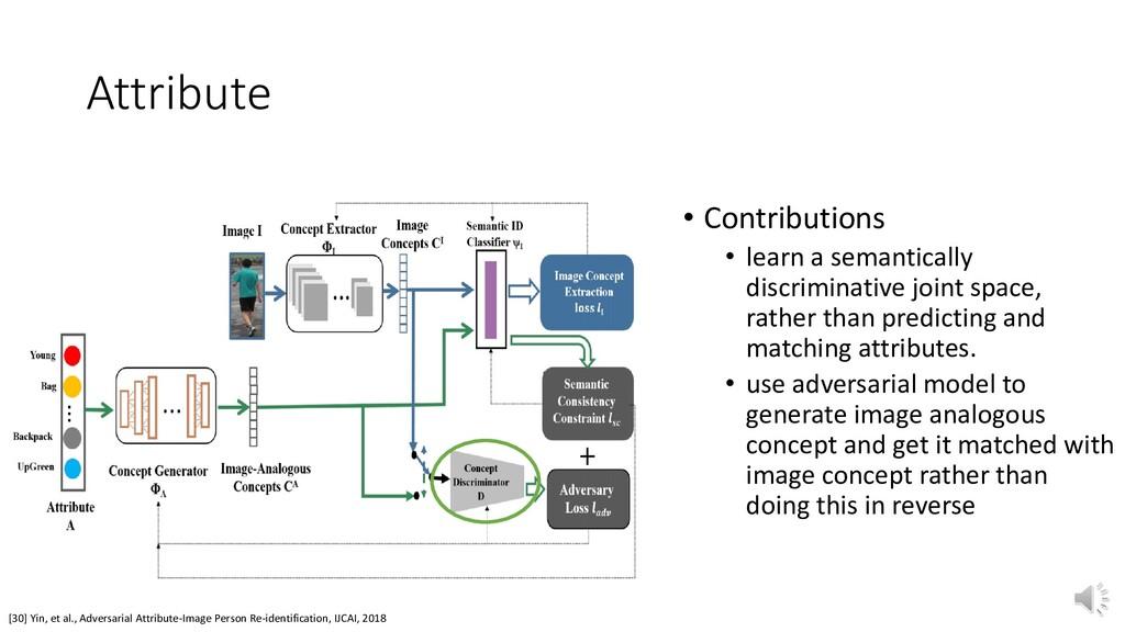 [30] Yin, et al., Adversarial Attribute-Image P...