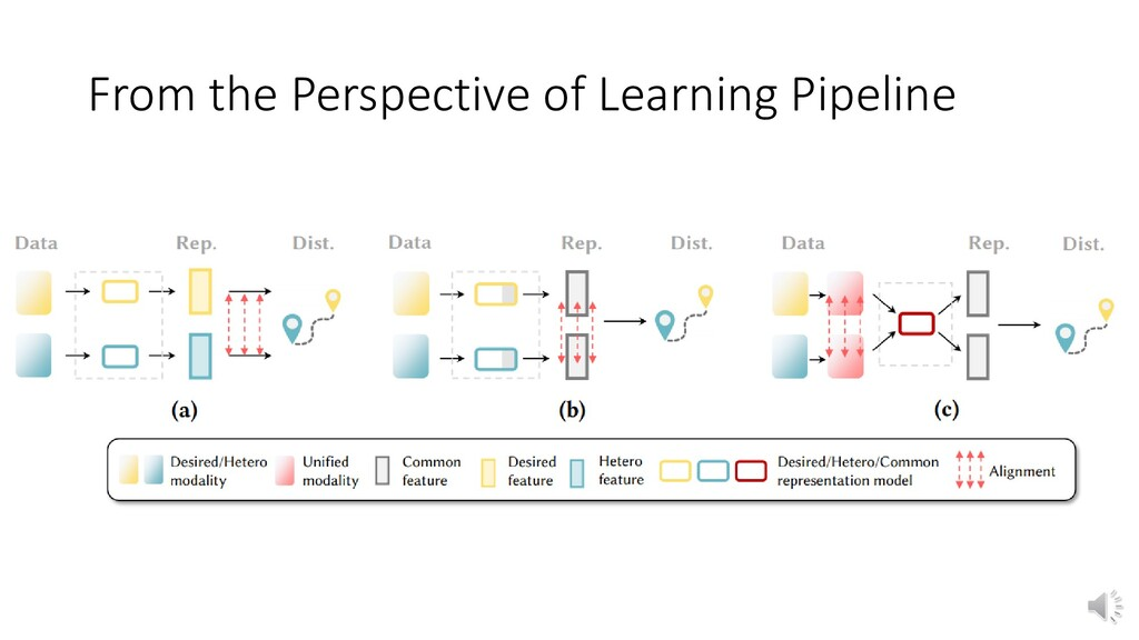 From the Perspective of Learning Pipeline
