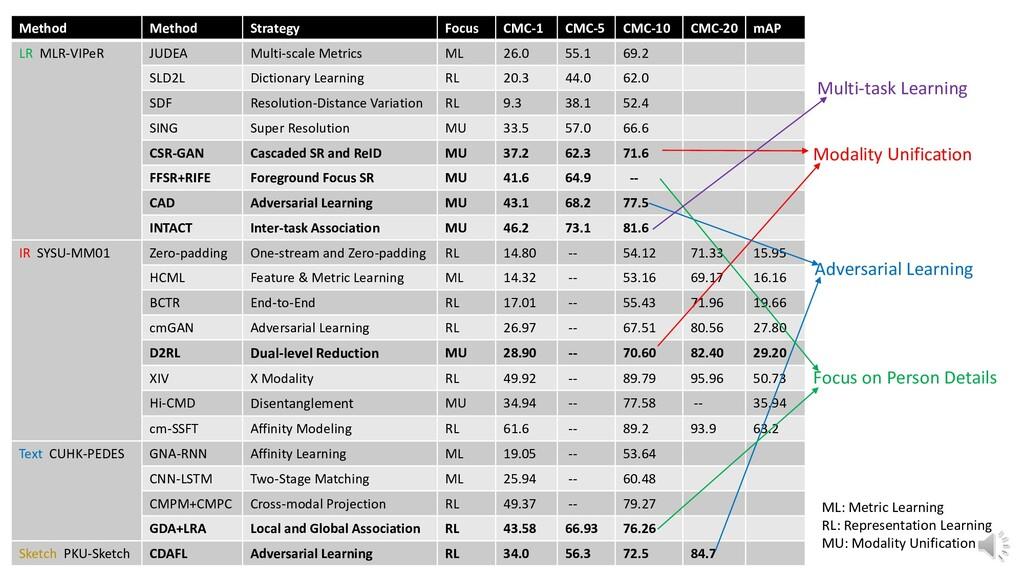 Method Method Strategy Focus CMC-1 CMC-5 CMC-10...