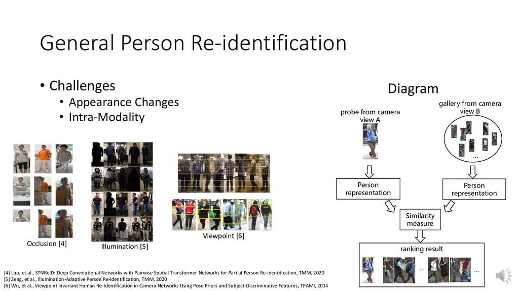 General Person Re-identification Person represe...
