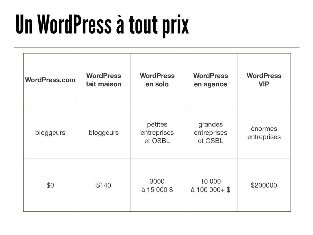Un WordPress à tout prix WordPress.com WordPres...