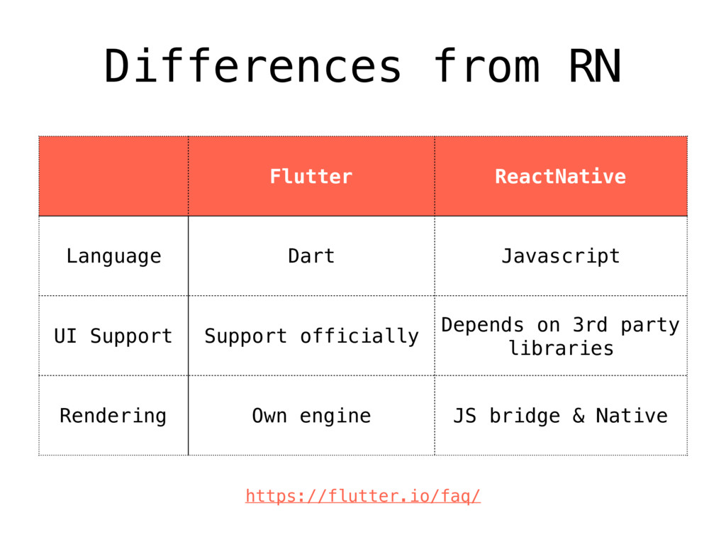 Differences from RN Flutter ReactNative Languag...
