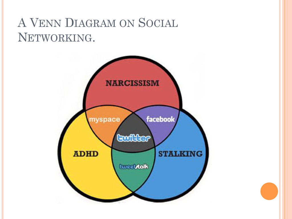 A VENN DIAGRAM ON SOCIAL NETWORKING.