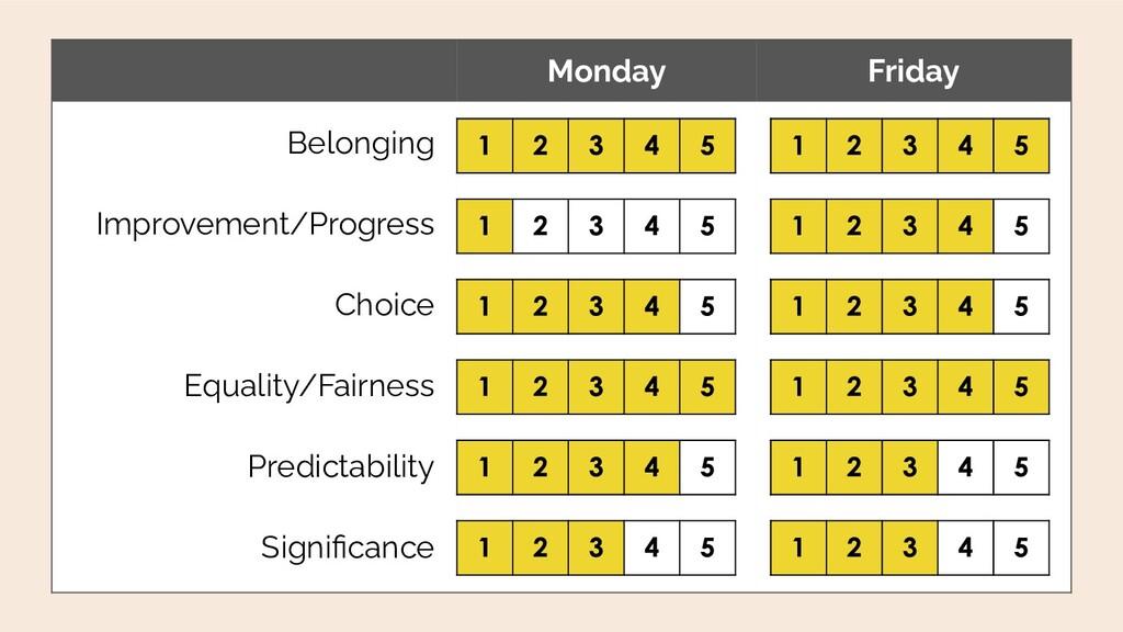 Monday Friday Belonging Improvement/Progress Ch...