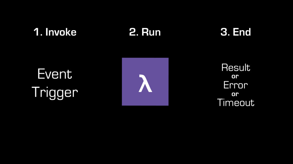 Event Trigger 1. Invoke λ 2. Run 3. End Result ...