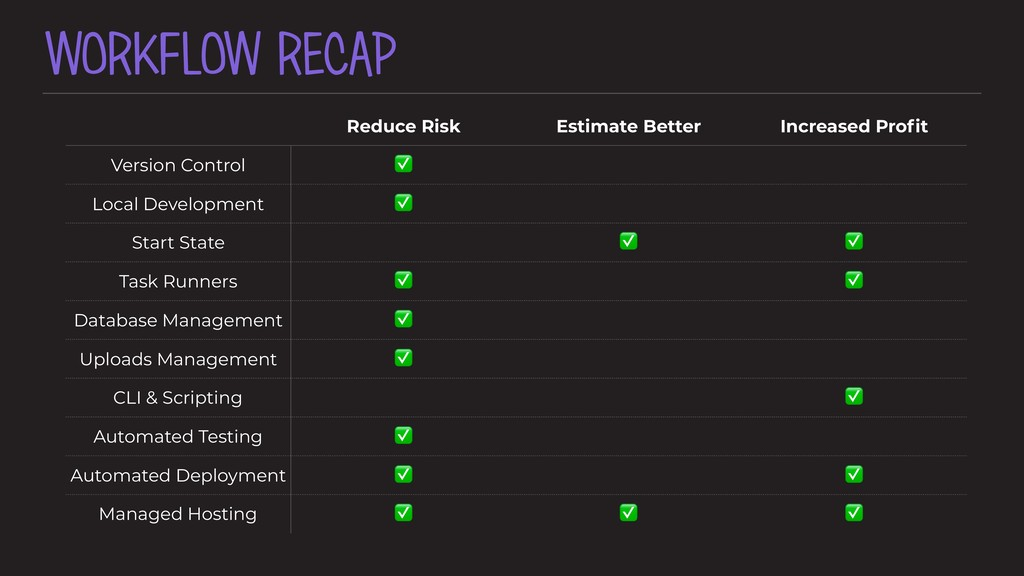 WORKFLOW RECAP Reduce Risk Estimate Better Incr...