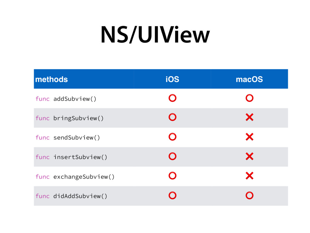 NS/UIView methods iOS macOS GVODBEE4VCWJFX   ⭕...