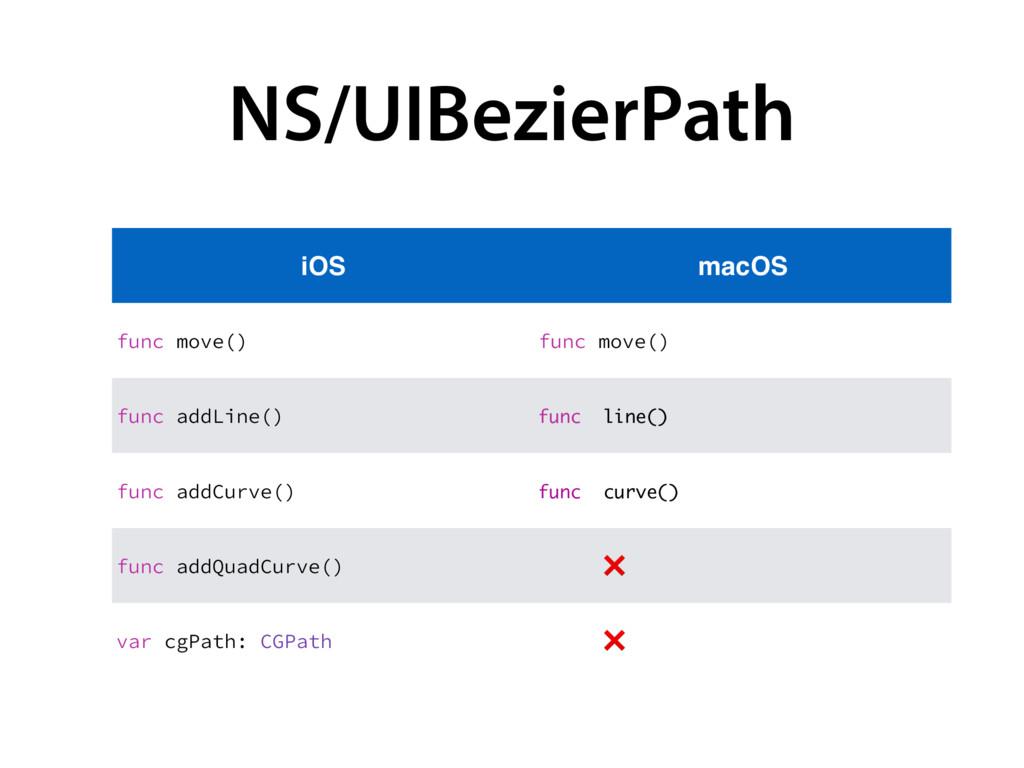 NS/UIBezierPath iOS macOS GVODNPWF   GVODNPWF...