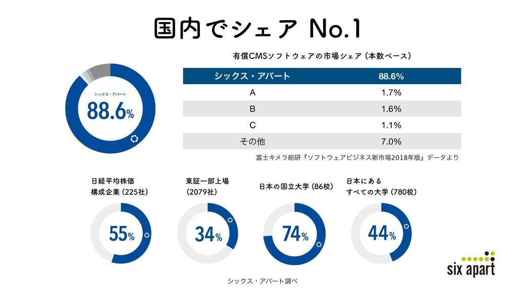 ࠃͰγΣΞ/P γοΫεɾΞύʔτ 88.6% A 1.7% B 1.6% C 1....