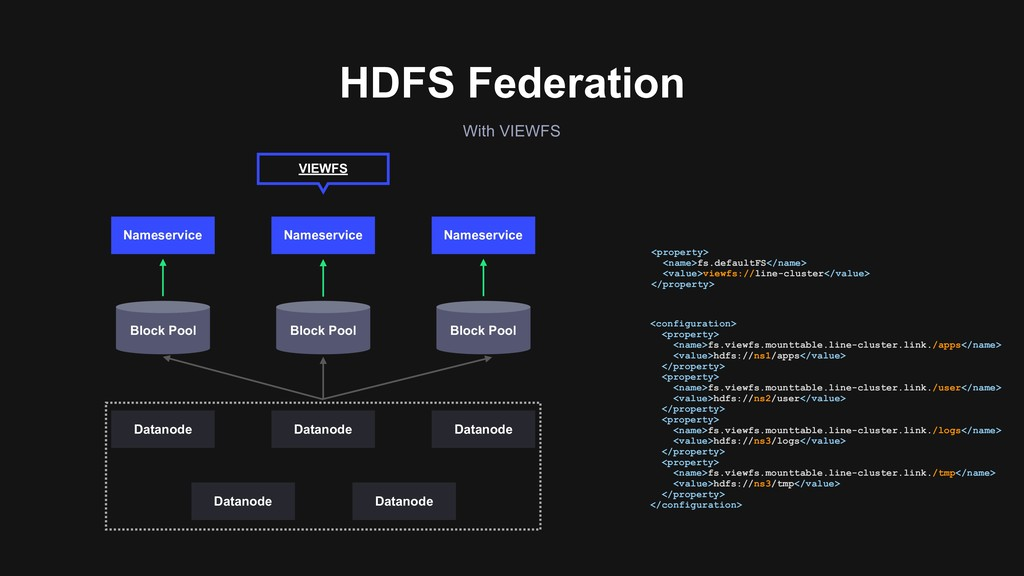 With VIEWFS HDFS Federation <property> <name>fs...