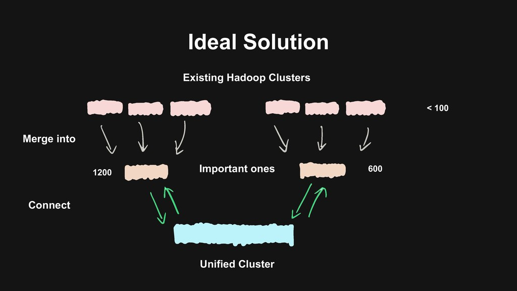 Ideal Solution < 100 600 1200 Existing Hadoop C...