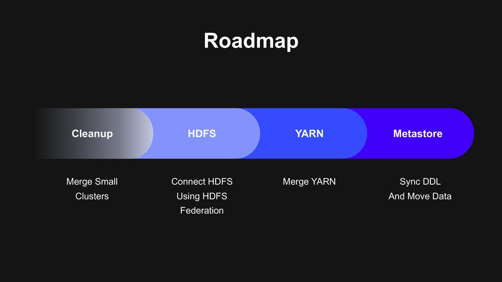Roadmap Merge Small Clusters Connect HDFS Using...