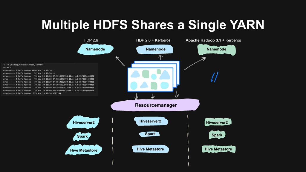 Multiple HDFS Shares a Single YARN HDP 2.6 HDP ...