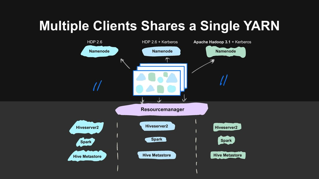 Multiple Clients Shares a Single YARN HDP 2.6 H...