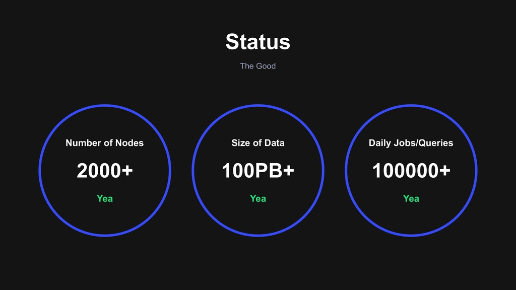 The Good Status Yea Number of Nodes 2000+ Daily...