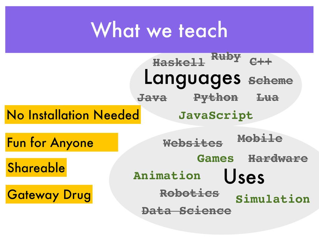 What we teach Languages Uses Java Python C++ Ha...