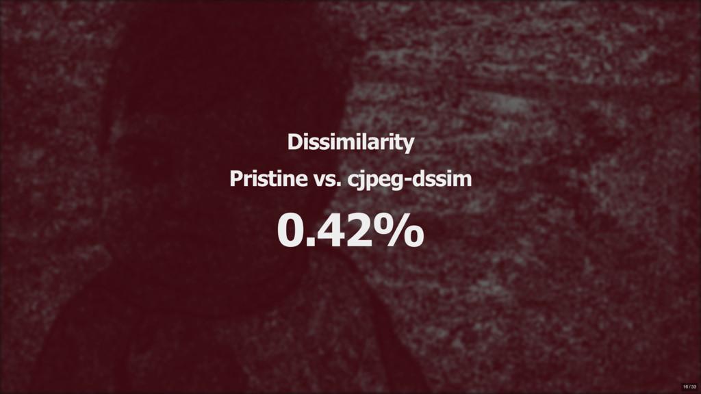 Dissimilarity Pristine vs. cjpeg-dssim 0.42% 16...