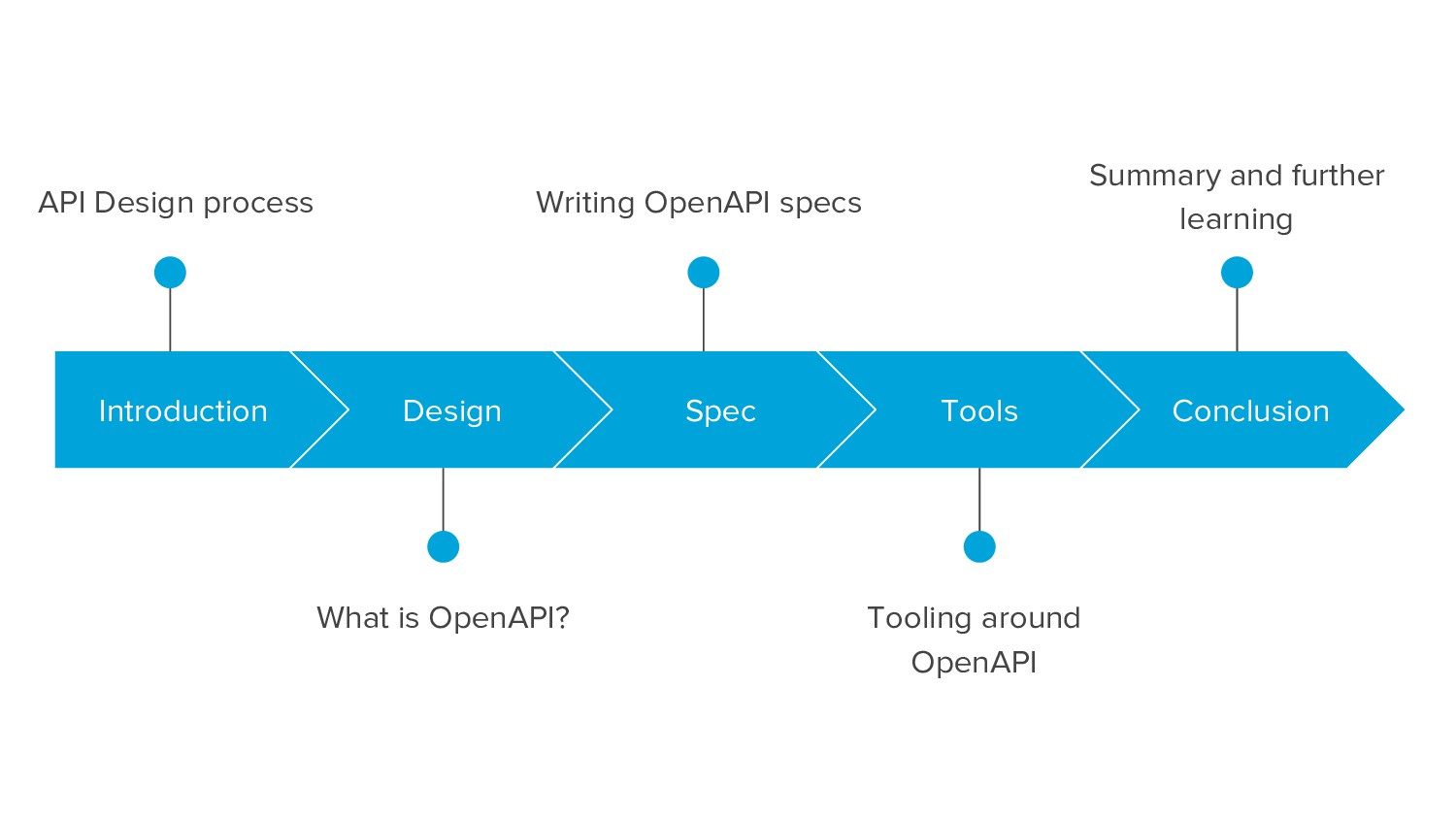 API Design process What is OpenAPI? Introductio...