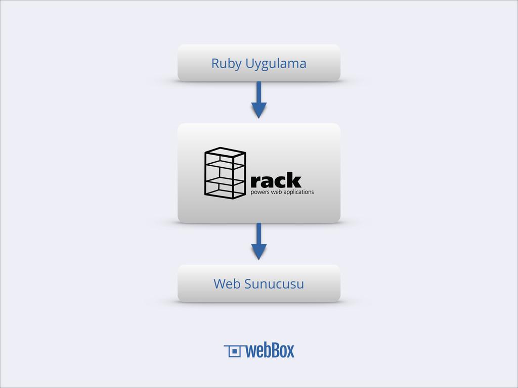 Ruby Uygulama Web Sunucusu