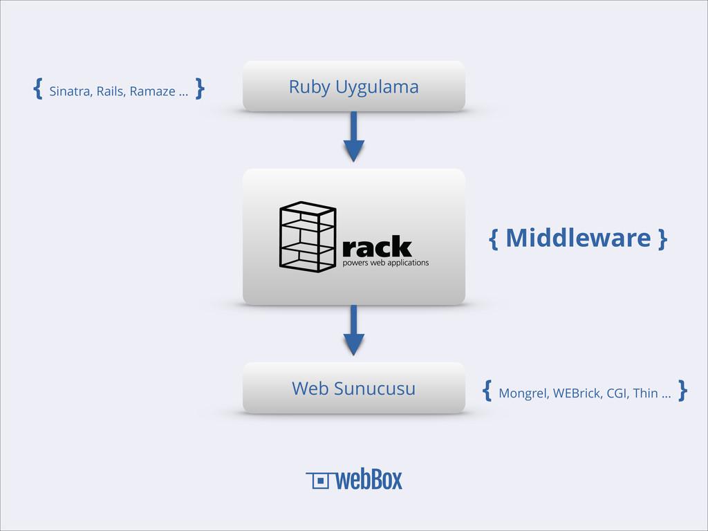Ruby Uygulama Web Sunucusu { Middleware } { Mon...