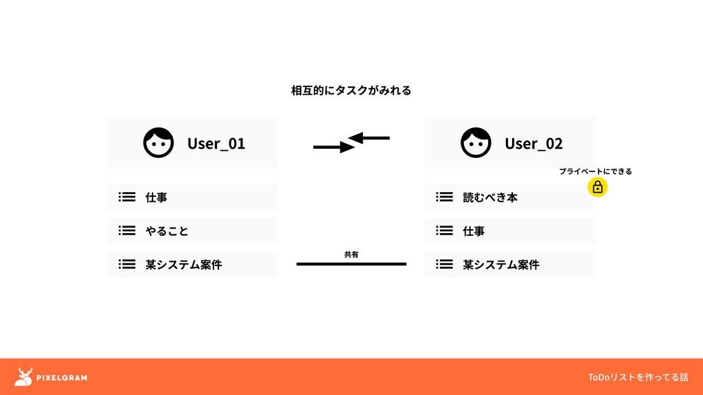 User_01 User_02 相互的にタスクがみれる 仕事 やること 某システム案件 読むべ...