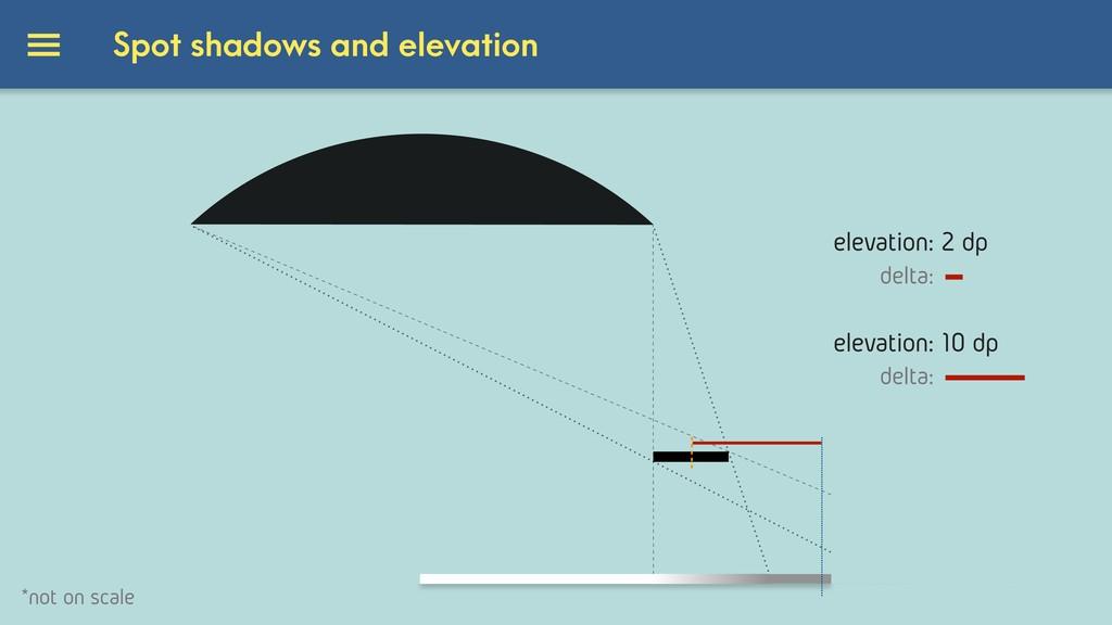 elevation: 2 dp delta: elevation: 10 dp *not on...