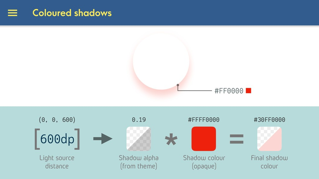 Coloured shadows [ ] 600dp Light source distanc...
